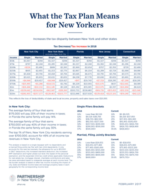 What the Tax Plan Means for New Yorkers