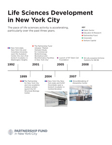 Life Sciences Development in New City Timeline